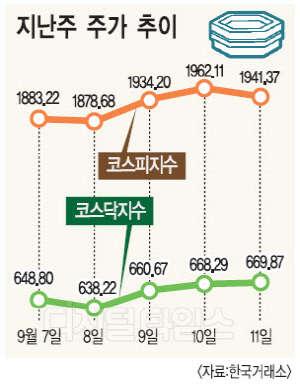 미 FOMC 개최전까지 박스권 장세
